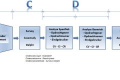 Onderzoeksmodel Abstract V0.01