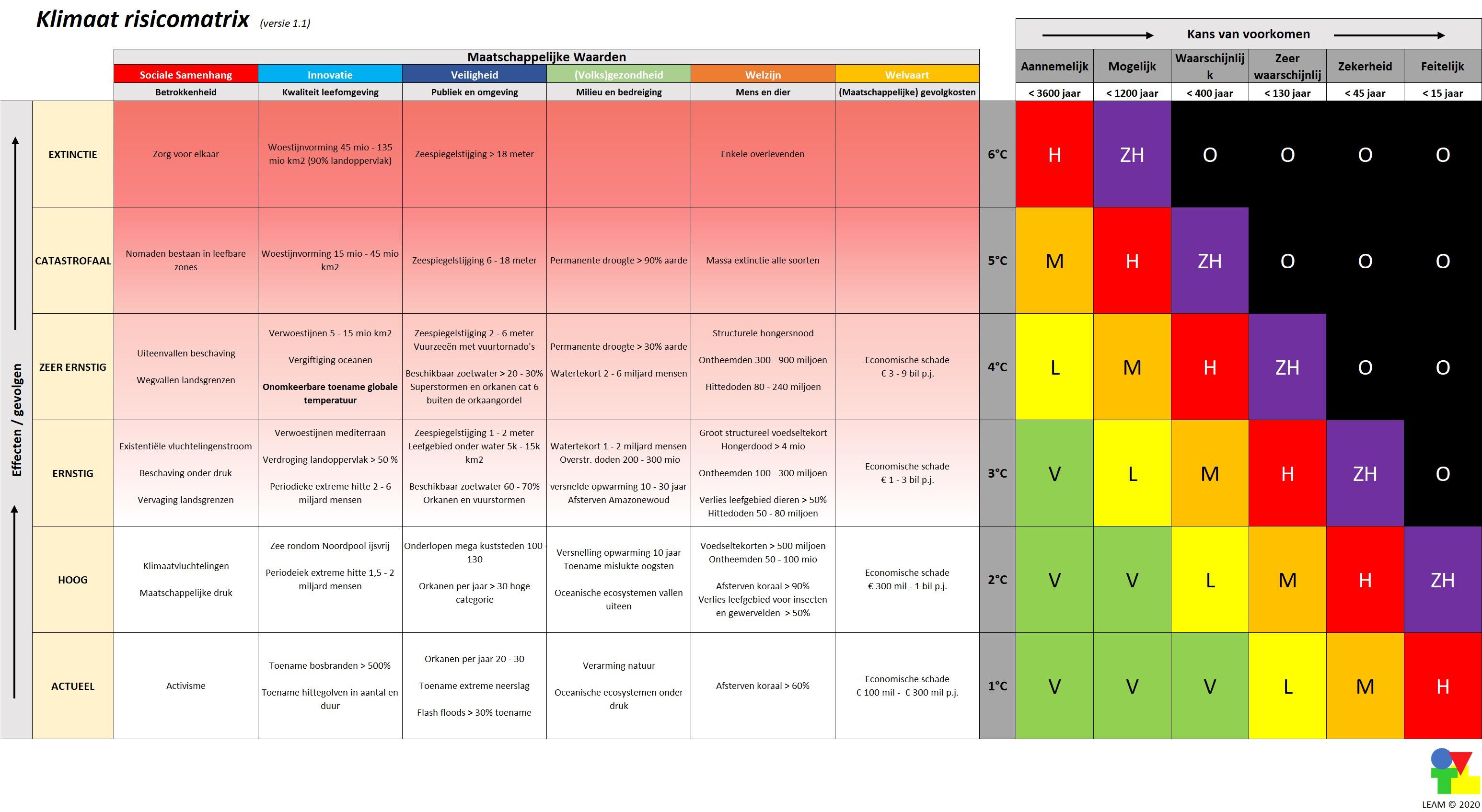 klimaat-risicomatrix