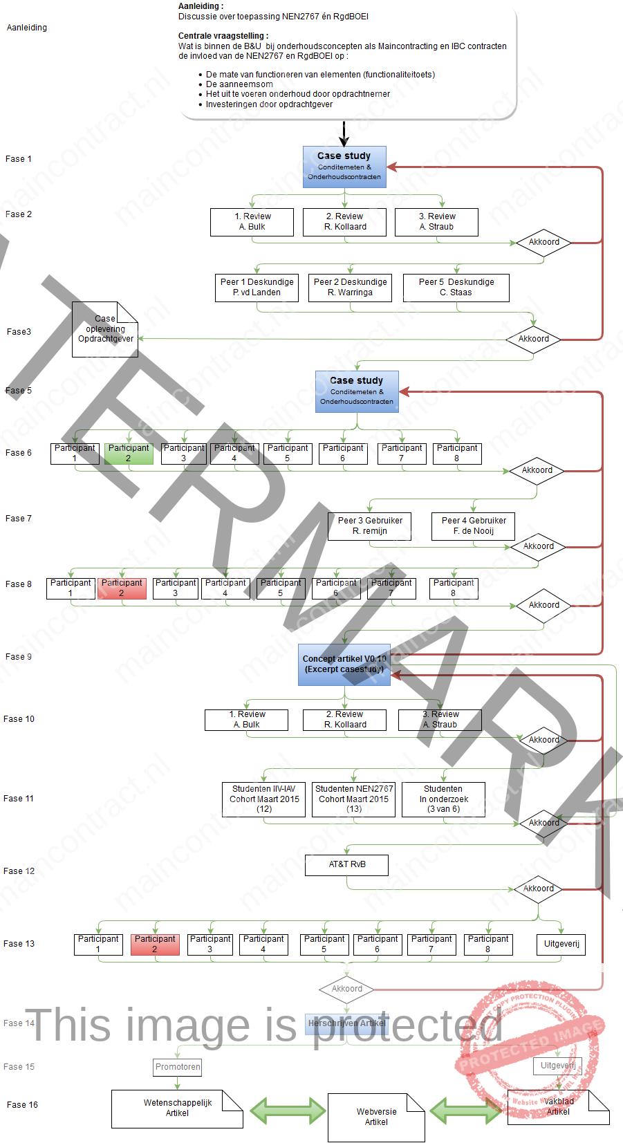 Proces-Peerreview-Case-Conditiemeten-Onderhoudscontracten